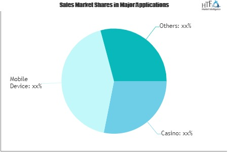 Gambling Software Market